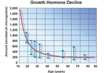 HGH - Growth Hormone